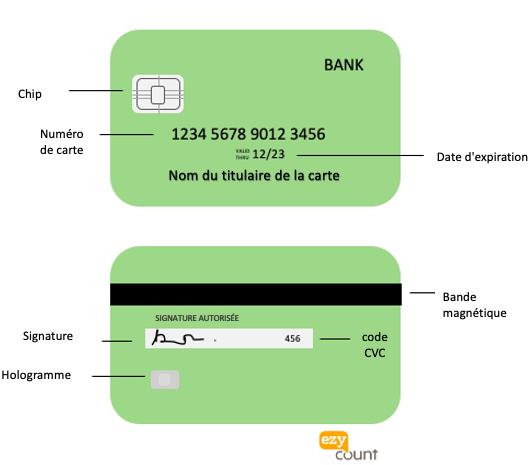 Informations sur votre carte de crédit